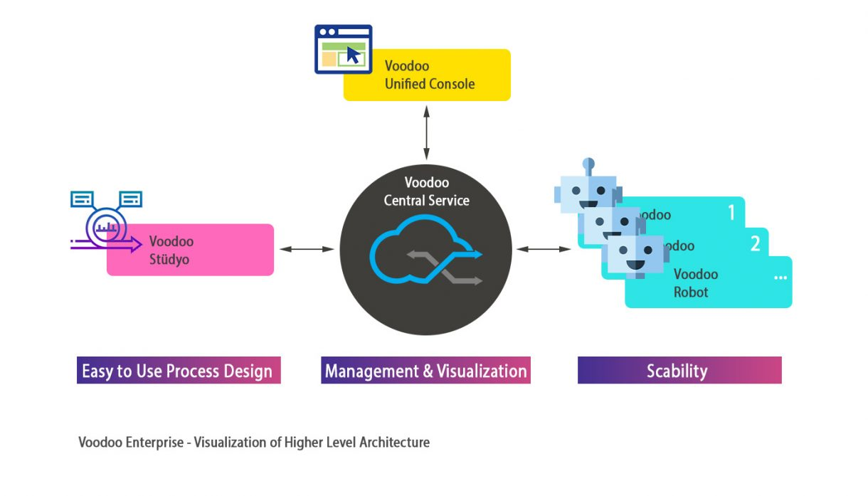voodoo robotic process automation architecture